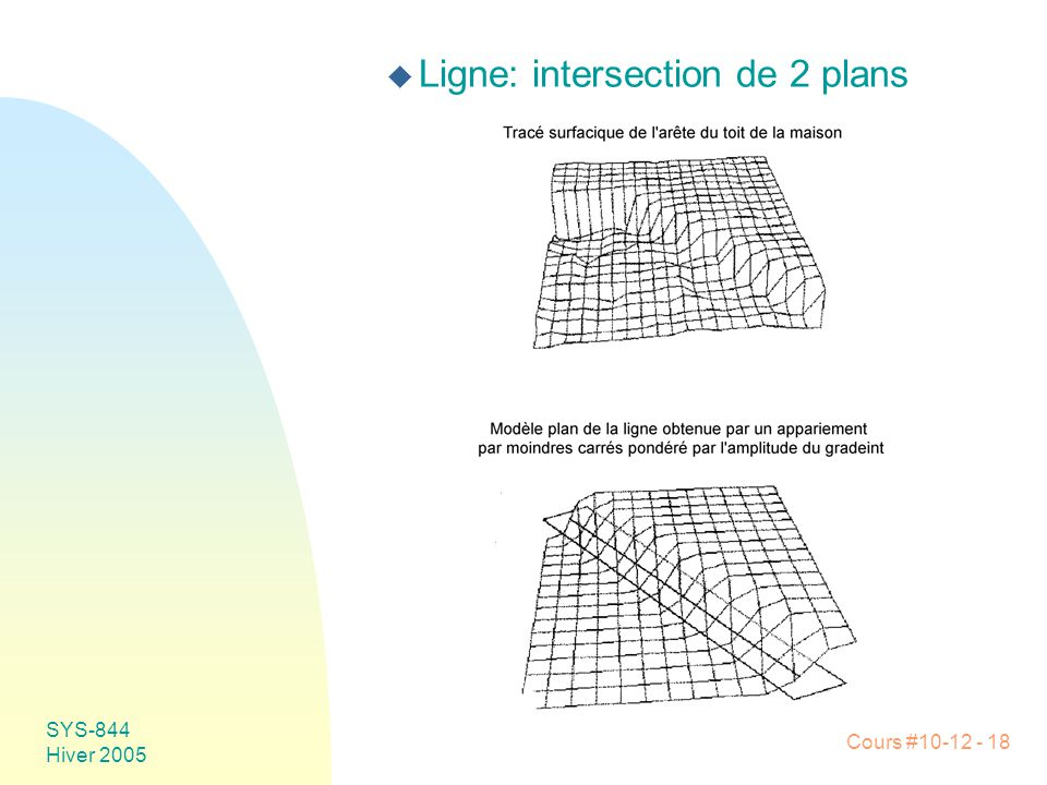 Ligne: intersection de 2 plans
