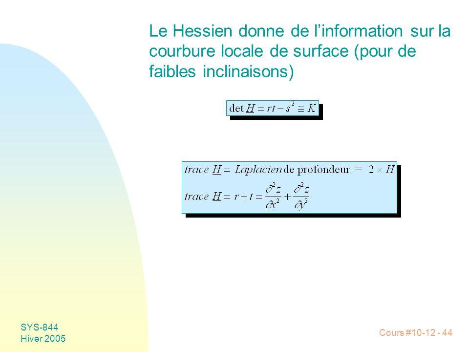 Le Hessien donne de l'information sur la courbure locale de surface (pour de faibles inclinaisons)