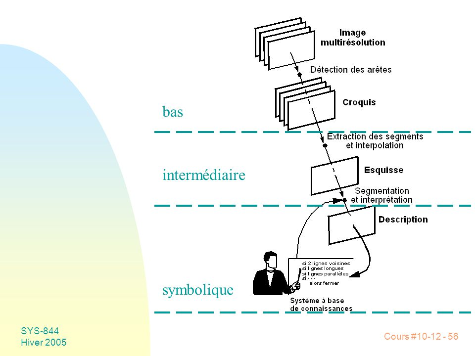 bas intermédiaire symbolique SYS-844 Hiver 2005