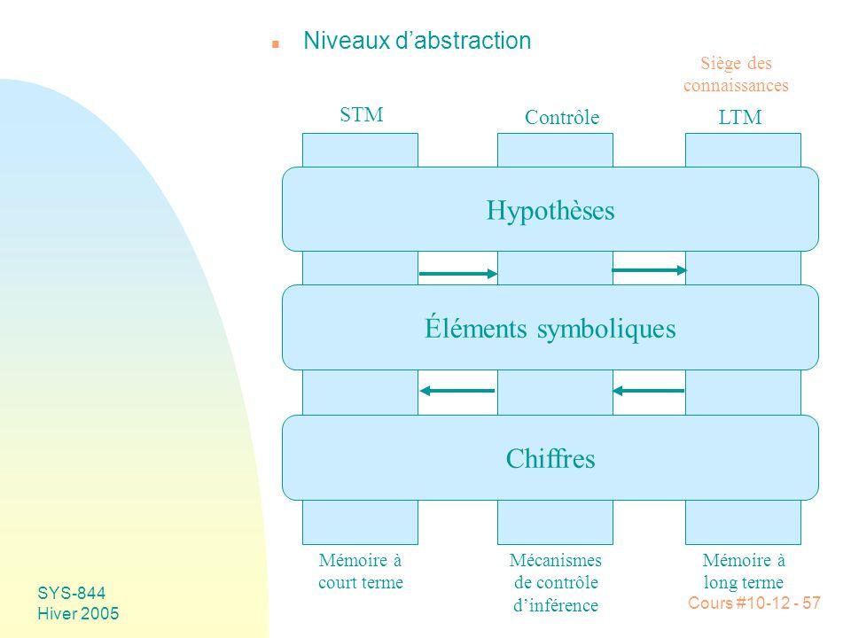 Hypothèses Éléments symboliques Chiffres Niveaux d'abstraction STM