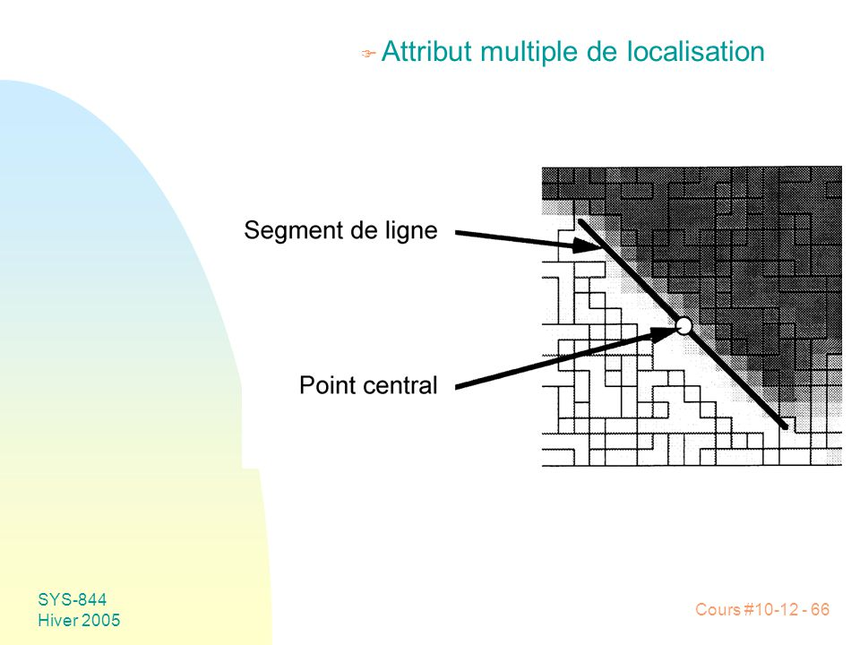 Attribut multiple de localisation