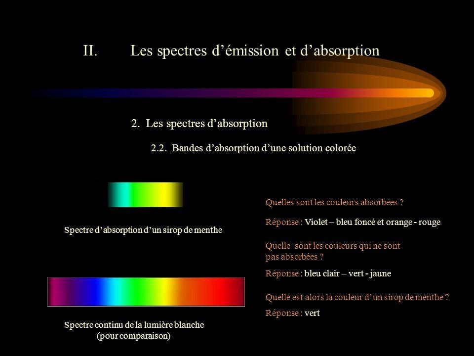 Spectre continu de la lumière blanche (pour comparaison)