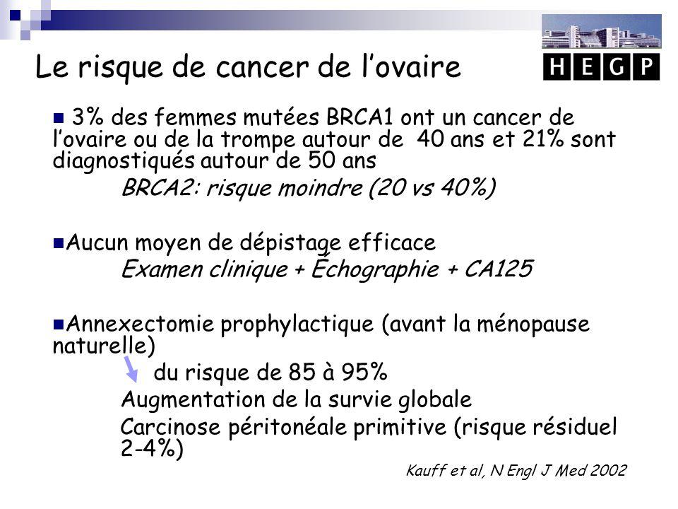 Le risque de cancer de l'ovaire