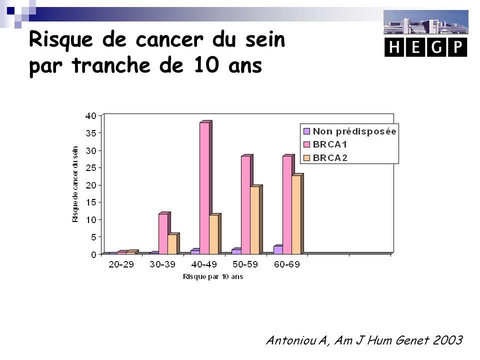 Risque de cancer du sein par tranche de 10 ans
