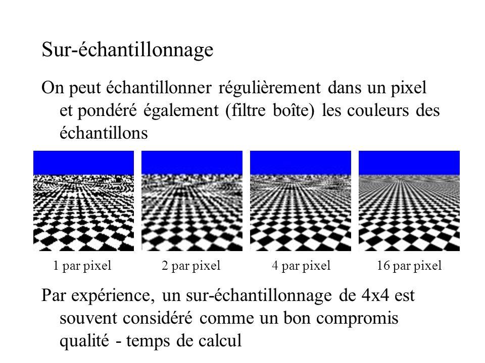 Sur-échantillonnage On peut échantillonner régulièrement dans un pixel et pondéré également (filtre boîte) les couleurs des échantillons.