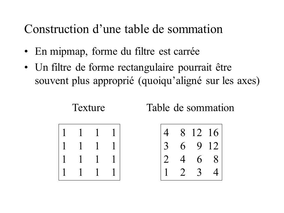 Construction d'une table de sommation