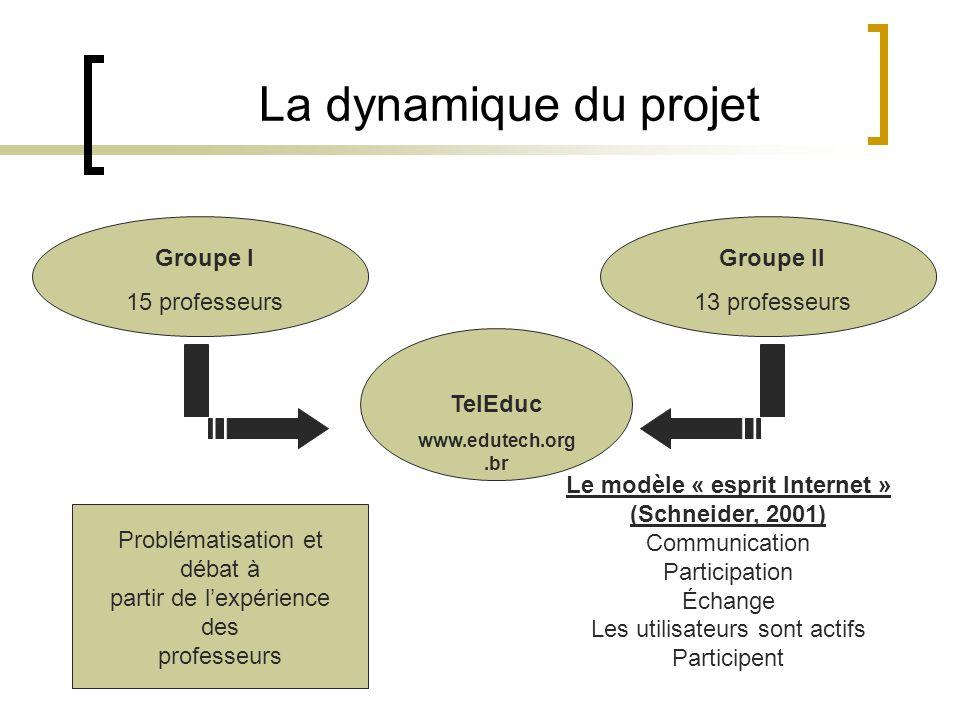 La dynamique du projet Groupe I 15 professeurs Groupe II