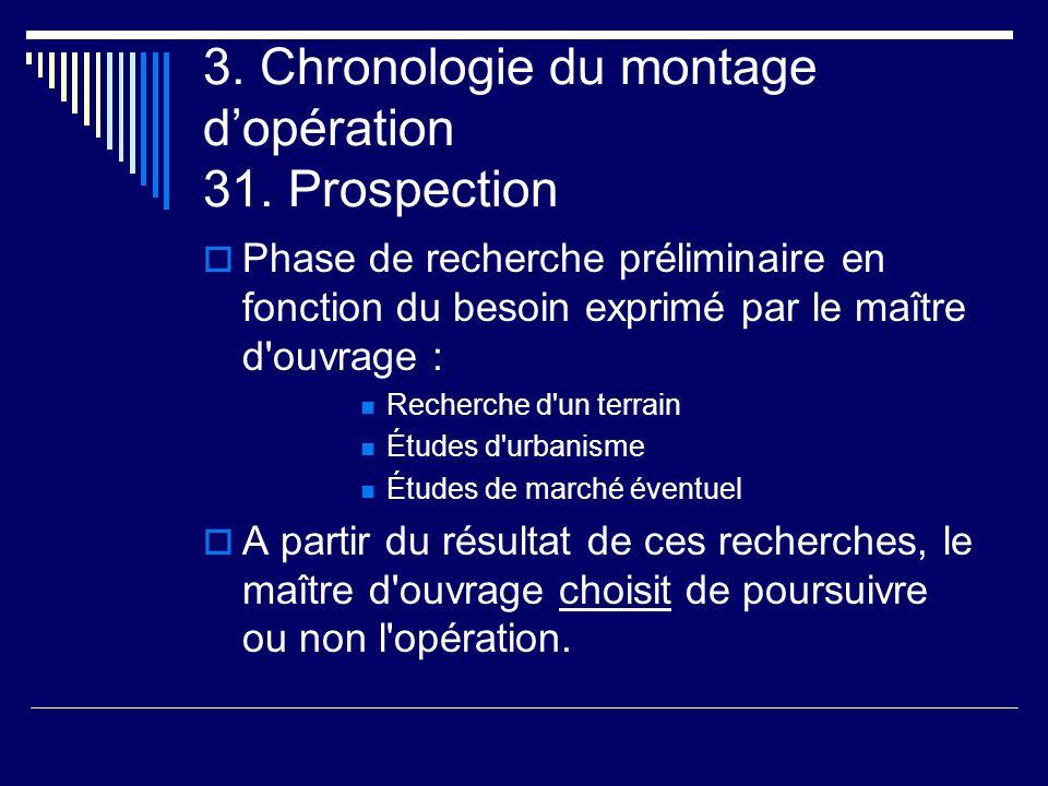 3. Chronologie du montage d'opération 31. Prospection