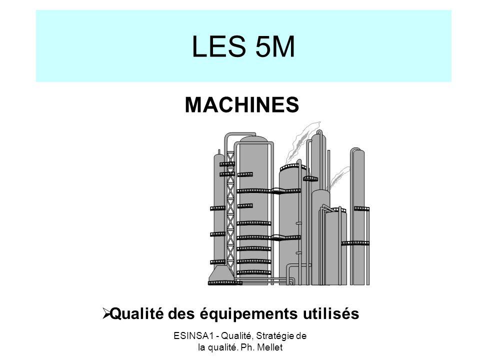 ESINSA1 - Qualité, Stratégie de la qualité. Ph. Mellet