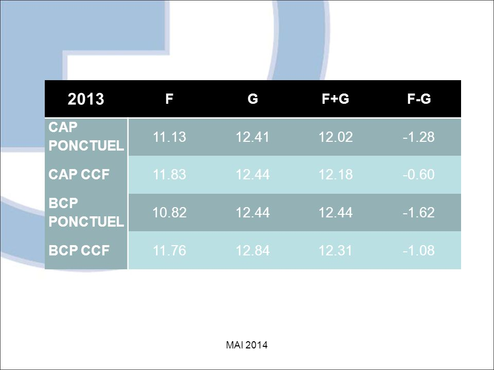2013 F G F+G F-G CAP PONCTUEL 11.13 12.41 12.02 -1.28 CAP CCF 11.83