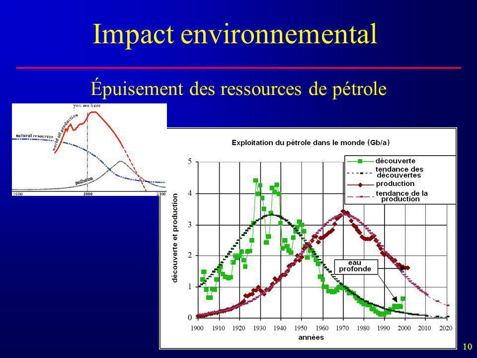 Épuisement des ressources de pétrole