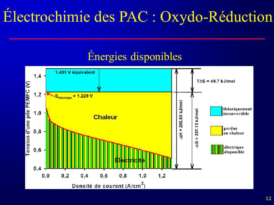 Électrochimie des PAC : Oxydo-Réduction