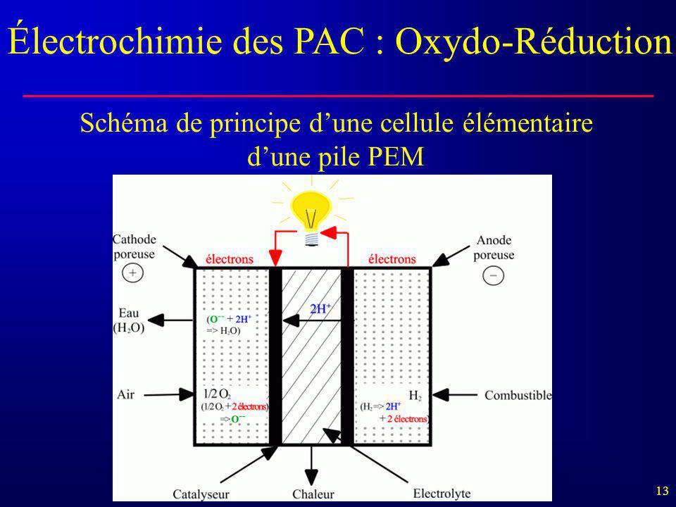 Schéma de principe d'une cellule élémentaire d'une pile PEM