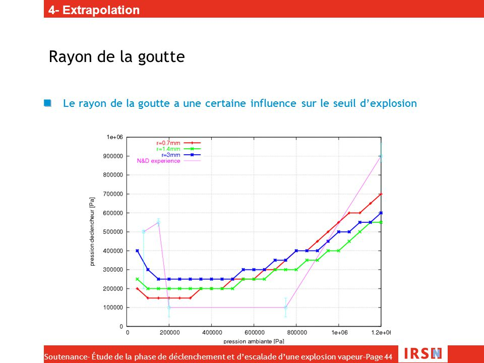 Rayon de la goutte 4- Extrapolation