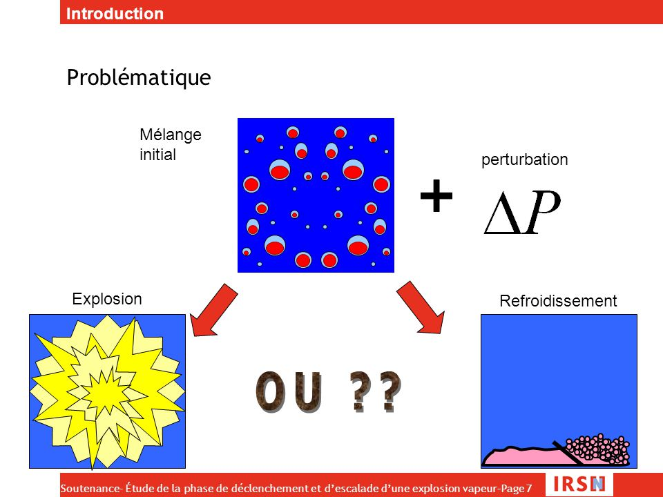 OU Problématique Introduction Mélange initial perturbation