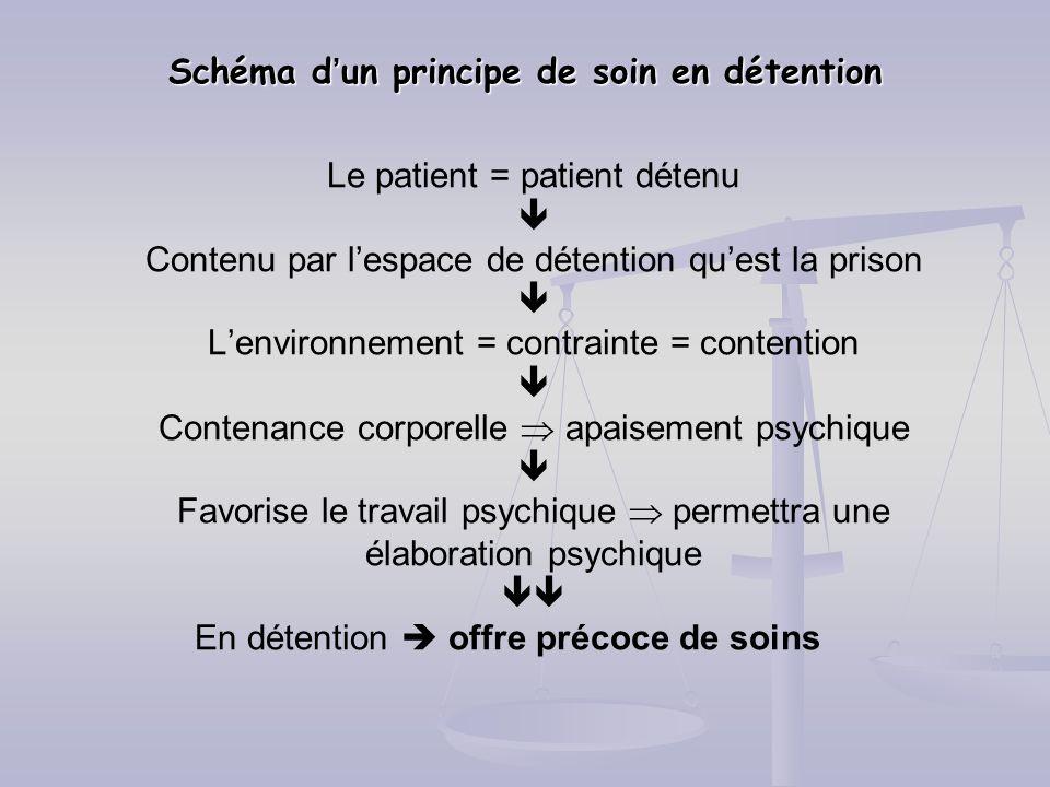 Schéma d'un principe de soin en détention