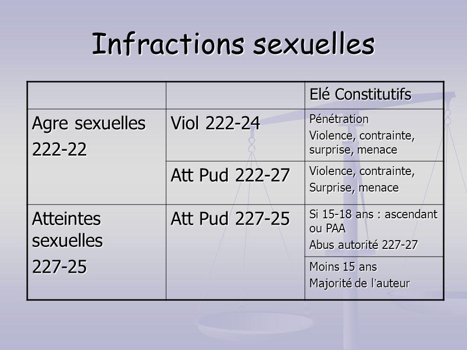 Infractions sexuelles