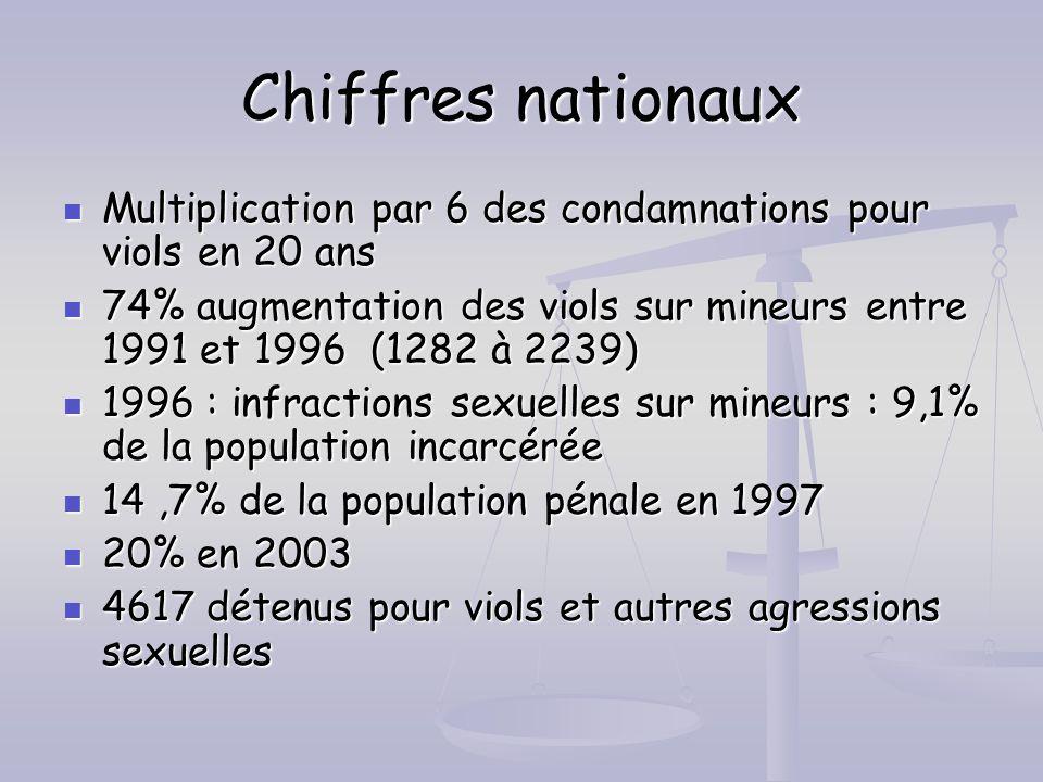 Chiffres nationaux Multiplication par 6 des condamnations pour viols en 20 ans.