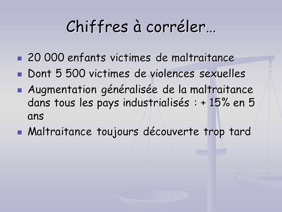 Chiffres à corréler… 20 000 enfants victimes de maltraitance