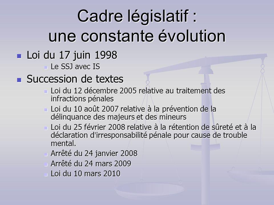 Cadre législatif : une constante évolution