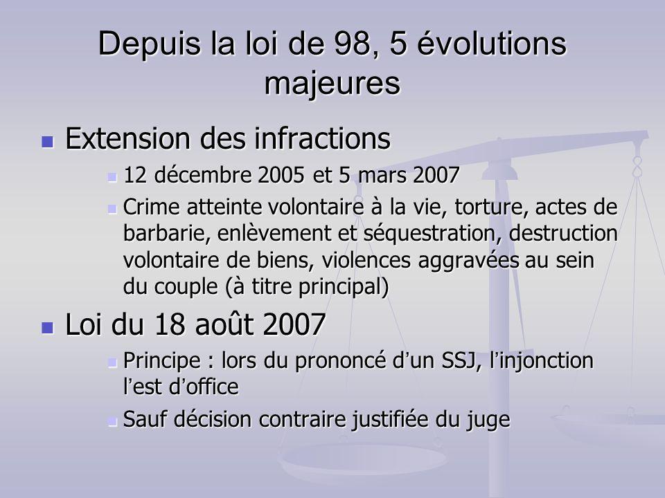 Depuis la loi de 98, 5 évolutions majeures