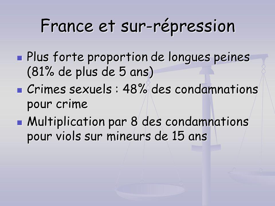 France et sur-répression