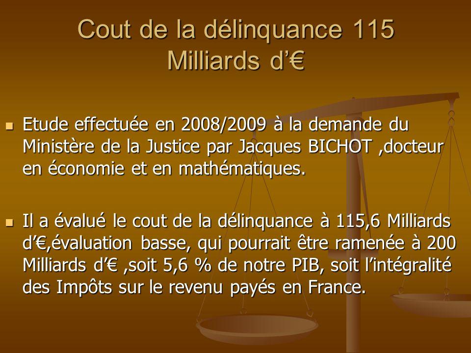 Cout de la délinquance 115 Milliards d'€