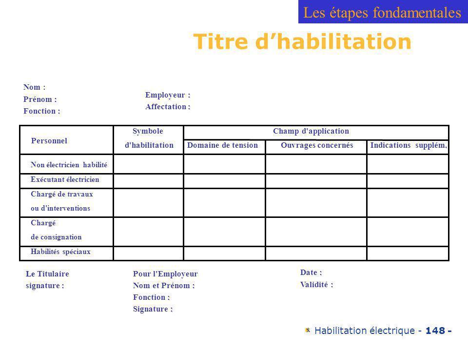 Titre d'habilitation Les étapes fondamentales Nom : Prénom :