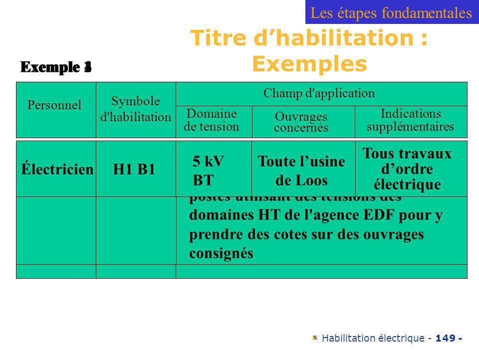 Titre d'habilitation : Exemples