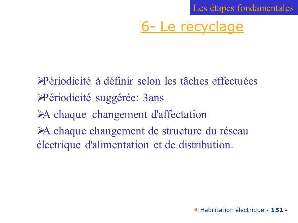6- Le recyclage Périodicité à définir selon les tâches effectuées