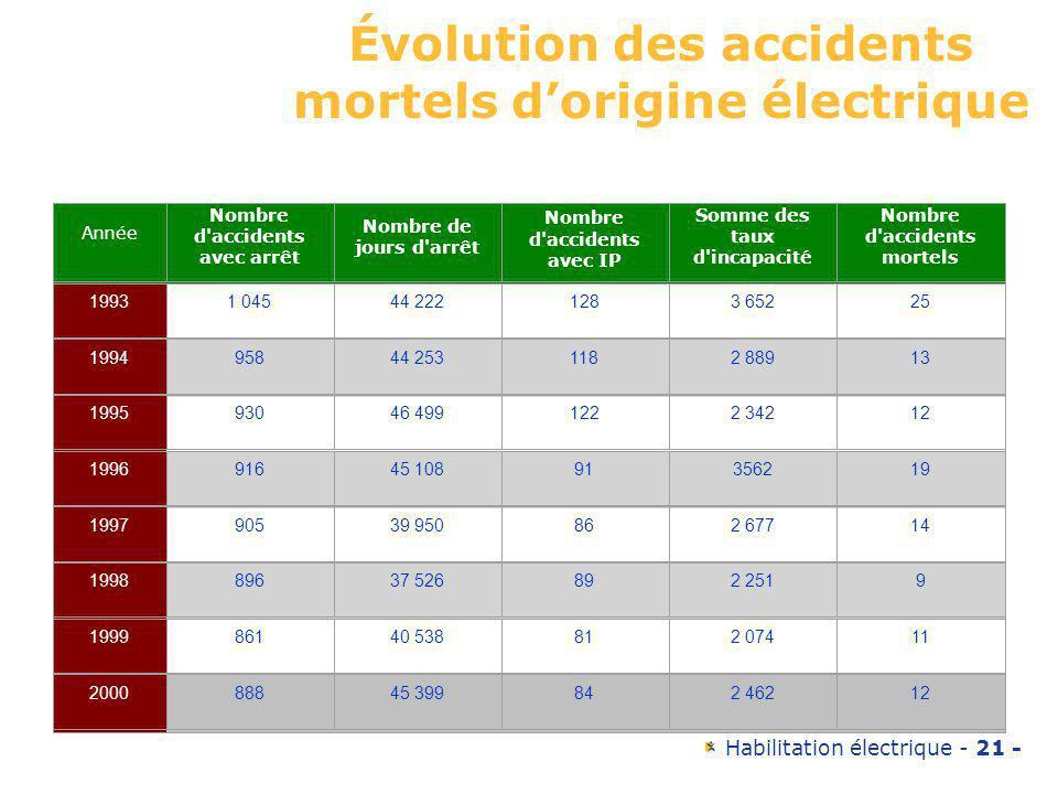 Évolution des accidents mortels d'origine électrique