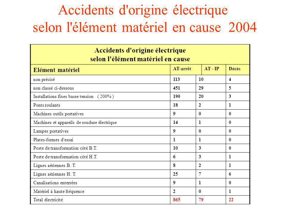 Accidents d origine électrique selon l élément matériel en cause 2004