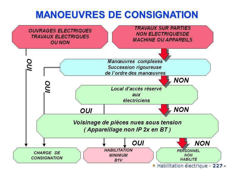 MANOEUVRES DE CONSIGNATION