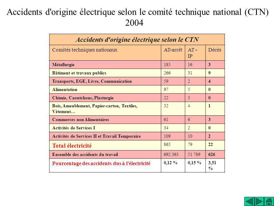 Accidents d origine électrique selon le CTN