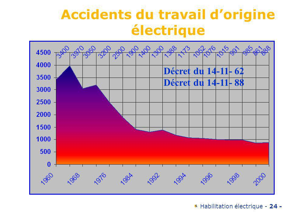 Accidents du travail d'origine