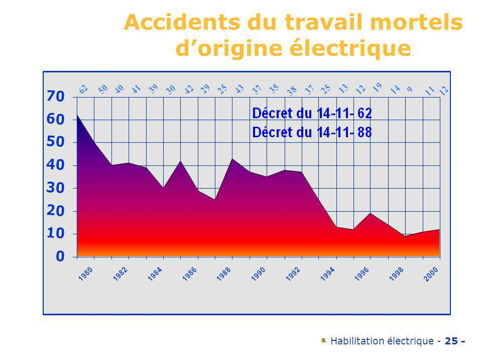 Accidents du travail mortels d'origine électrique