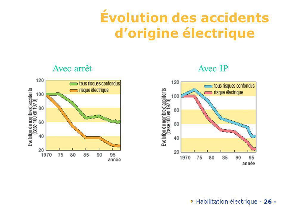 Évolution des accidents d'origine électrique