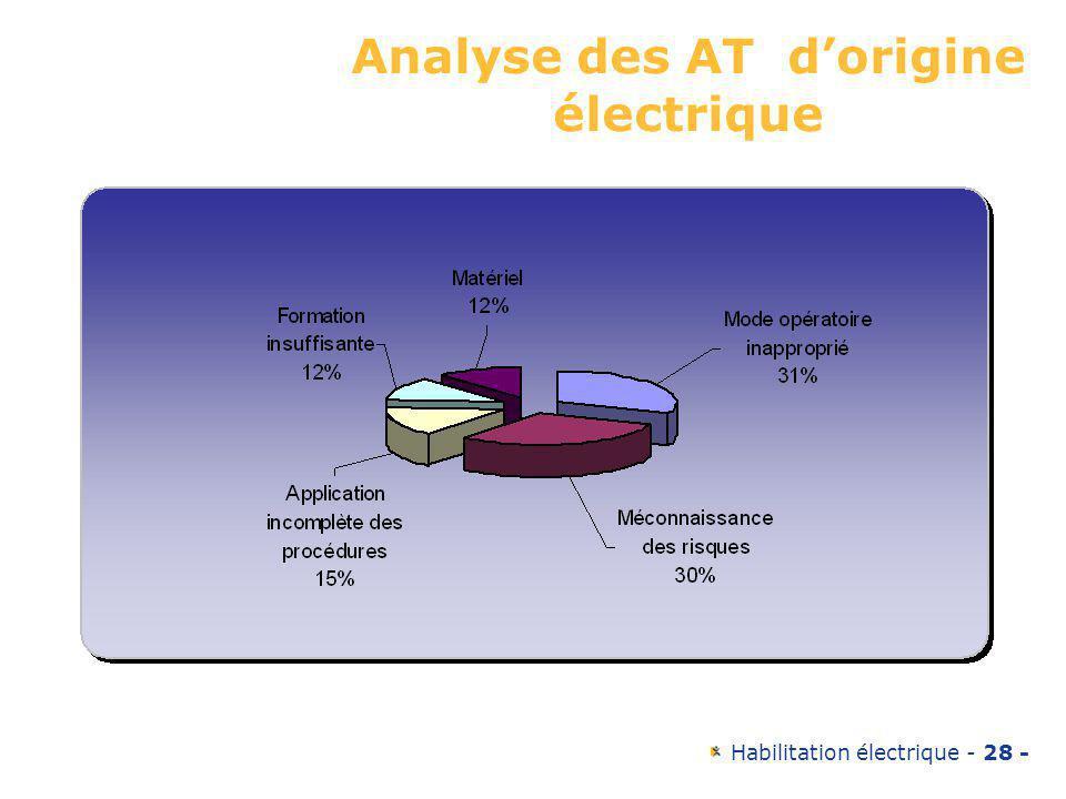 Analyse des AT d'origine électrique