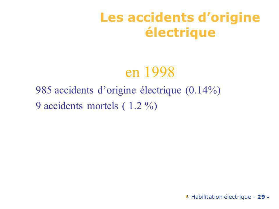 Les accidents d'origine électrique