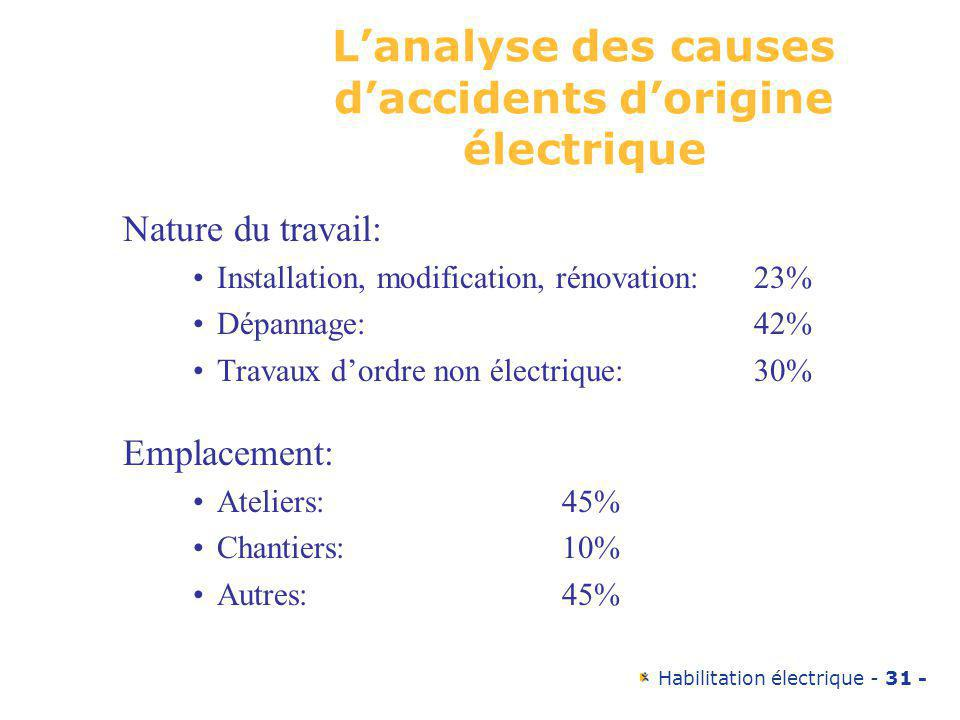 L'analyse des causes d'accidents d'origine électrique