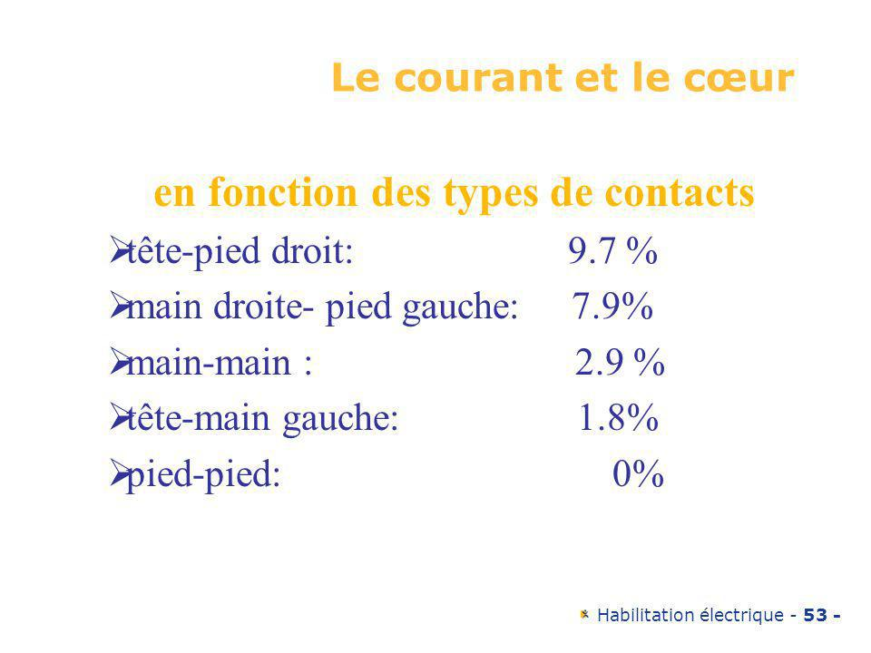 en fonction des types de contacts