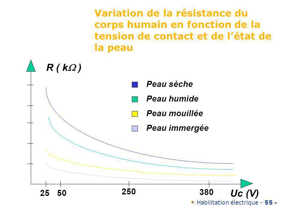 Variation de la résistance du corps humain en fonction de la tension de contact et de l'état de la peau