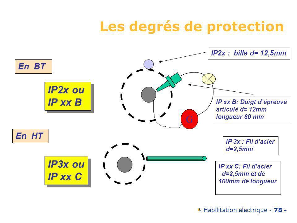 Les degrés de protection