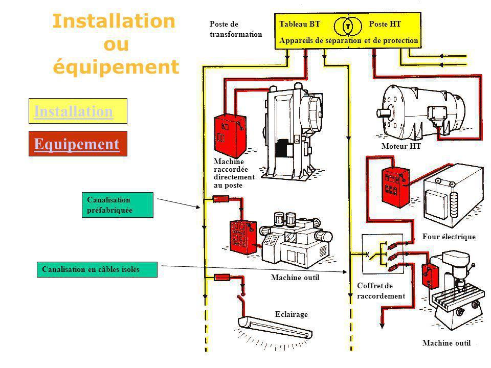 Installation ou équipement