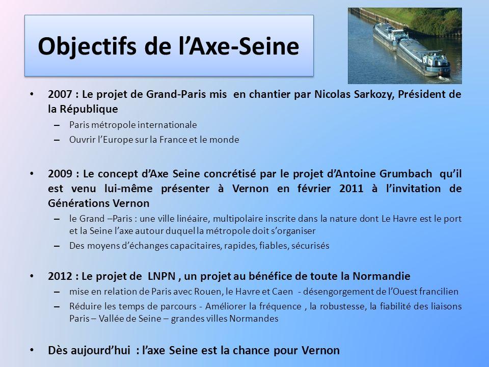Objectifs de l'Axe-Seine