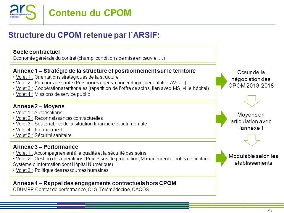 Contenu du CPOM Structure du CPOM retenue par l'ARSIF: