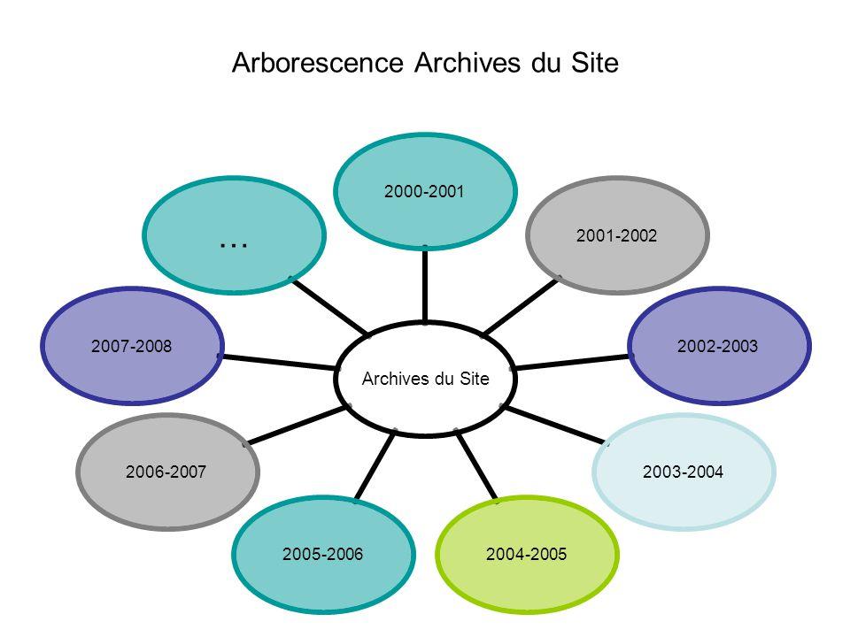 Arborescence Archives du Site