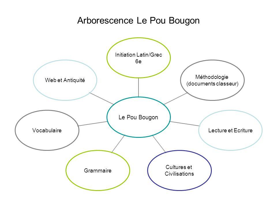 Arborescence Le Pou Bougon