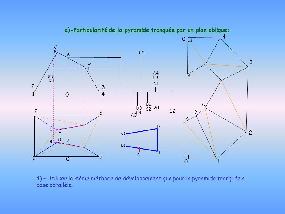 a)-Particularité de la pyramide tronquée par un plan oblique: