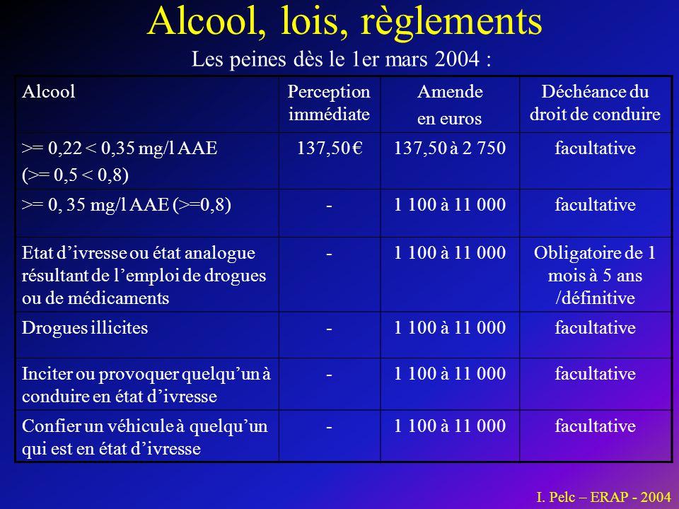 Alcool, lois, règlements